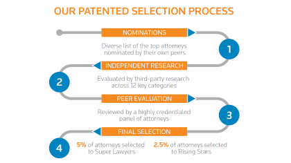 Selection Process Infographic