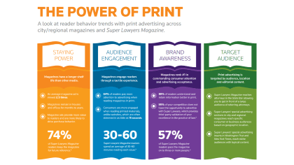 Super Lawyers Power of Print Infographic